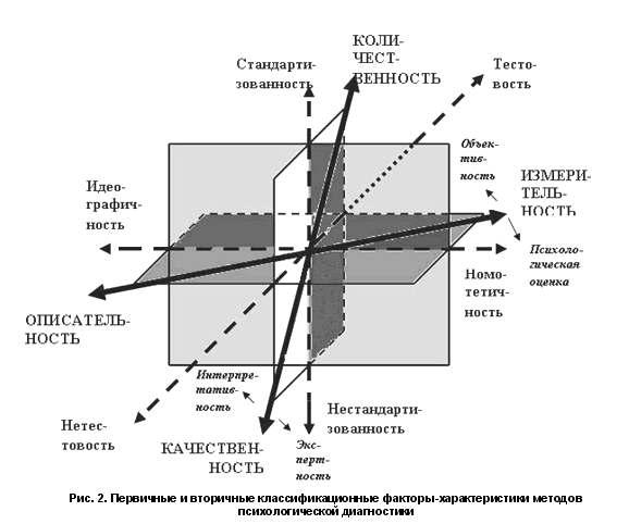 зарубежной нейропсихологии